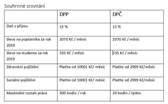 DPP versus DPČ. Znáte rozdíly?